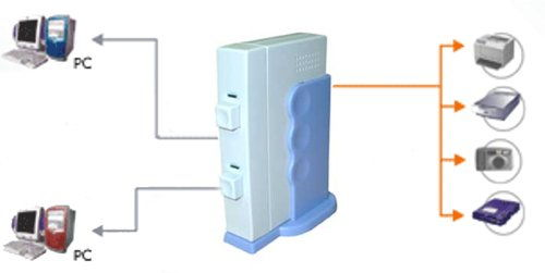 USB 2.0 2-Port Switch for Sharing Devices